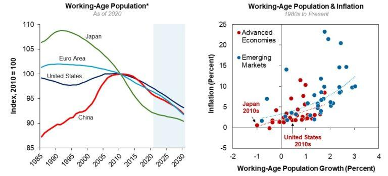The above left graph shows the Working-Age Population of China, U.S., Euro Area, and Japan between 1985 and 2030. The above right compares the working-age population growth percentage with the inflation percentage for Advanced Economies and Emerging Markets.