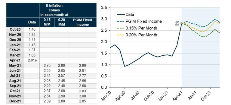 The above table and graph show the predicted PGIM Fixed Income prices if inflation comes in each month at 0.15 MM and 0.20 MM for May 2021-December 2021.